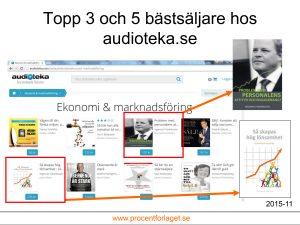 Ingemar Fredriksson med två titlar på topplistan hos Audioteka även i November