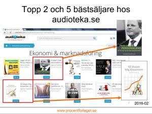 Två titlar av Ingemar Fredriksson bland de fem populäraste.