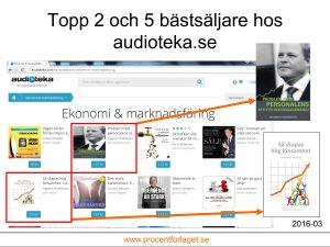 Två titlar av Ingemar Fredriksson bland de fem bäst säljande titlarna hos Audioteka även i mars :-)